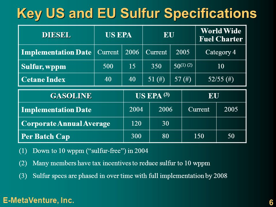 Key US and EU Sulfur Specifications