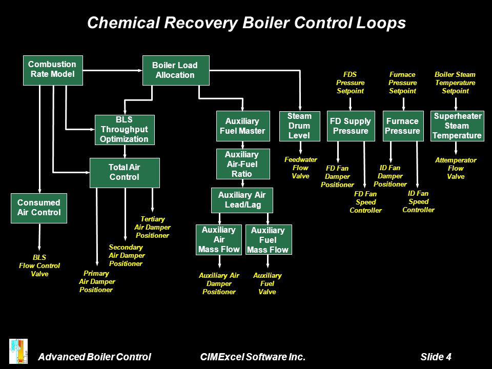 Chemical Recovery Boiler Control Loops Superheater Steam Temperature