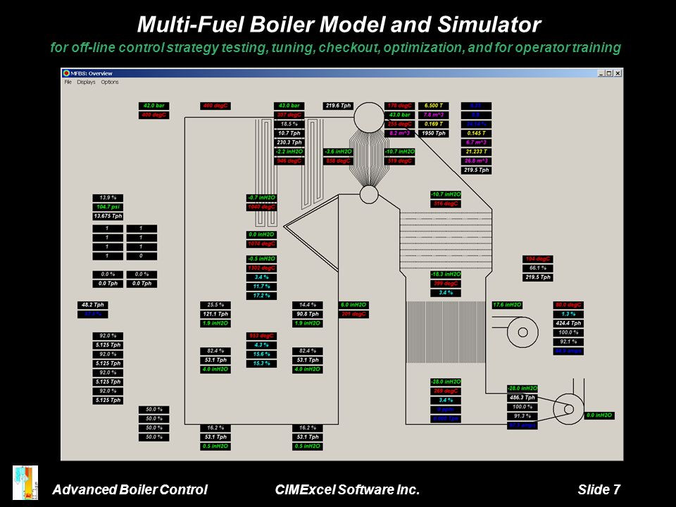 Multi-Fuel Boiler Model and Simulator