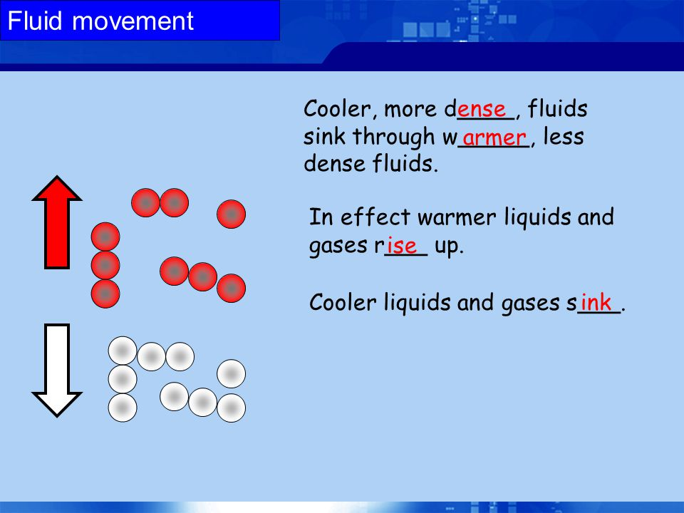 Fluid movement Cooler, more d____, fluids sink through w_____, less dense fluids. ense. armer. In effect warmer liquids and gases r___ up.