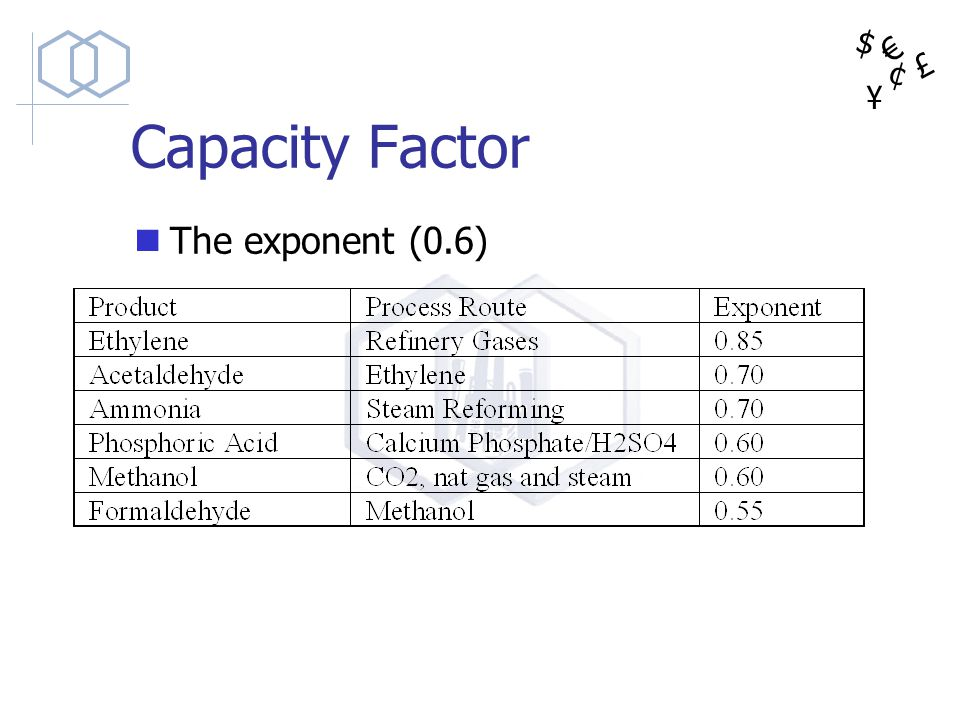 Capacity Factor The exponent (0.6)