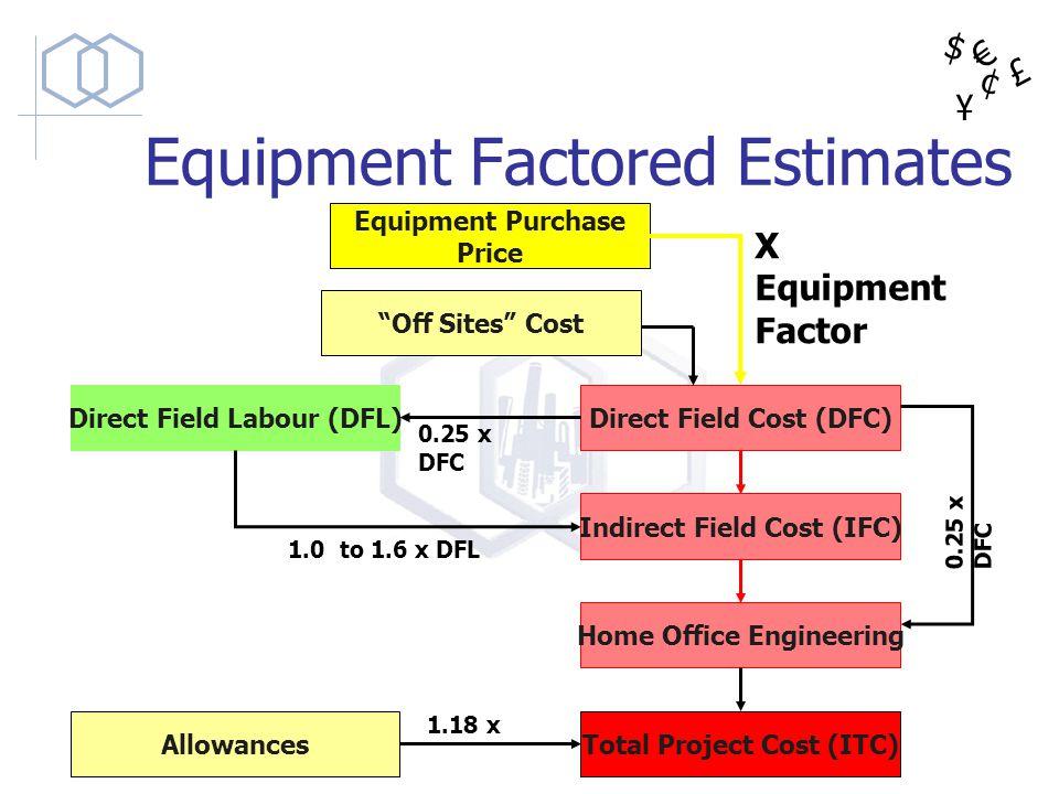Equipment Factored Estimates