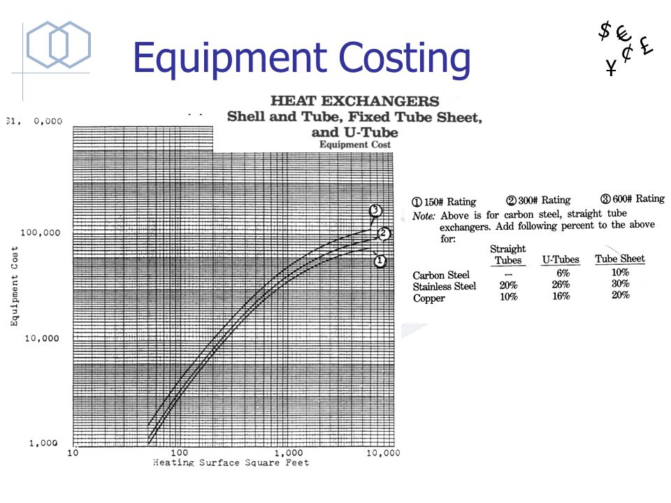 Equipment Costing