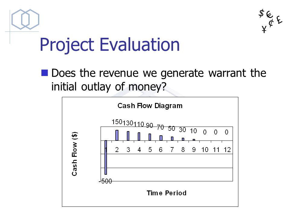Project Evaluation Does the revenue we generate warrant the initial outlay of money