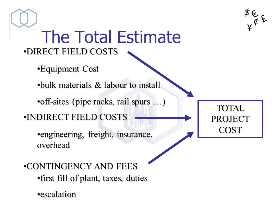 The Total Estimate DIRECT FIELD COSTS Equipment Cost