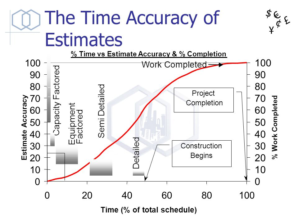 The Time Accuracy of Estimates