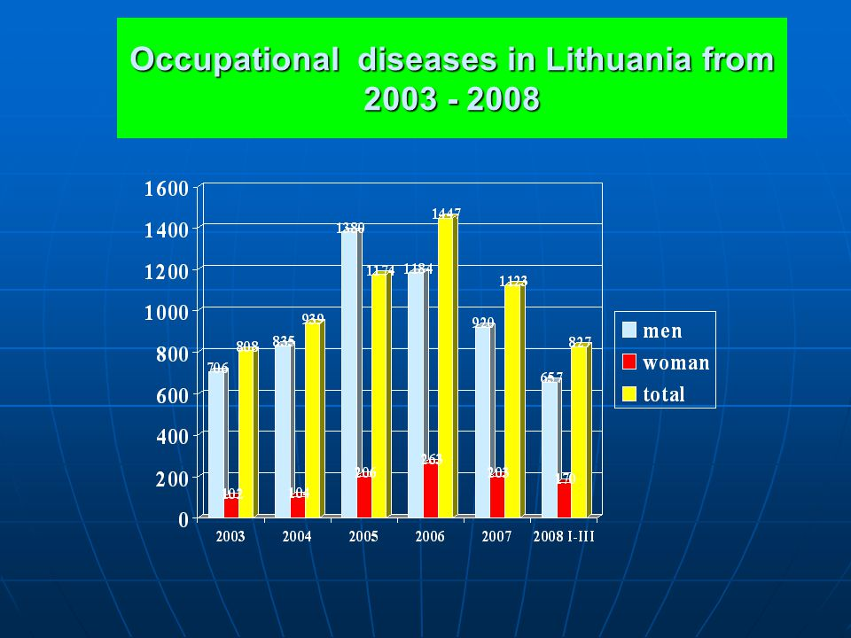 Occupational diseases in Lithuania from 2003 - 2008