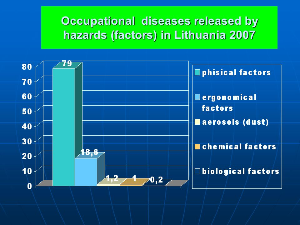 Occupational diseases released by hazards (factors) in Lithuania 2007