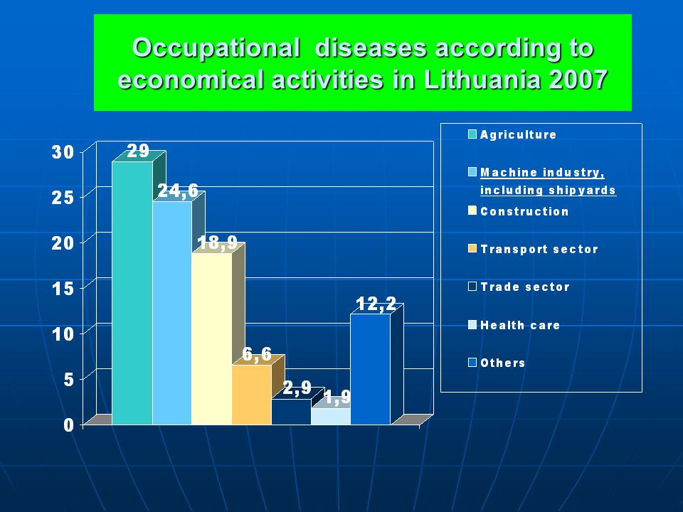 Occupational diseases according to economical activities in Lithuania 2007