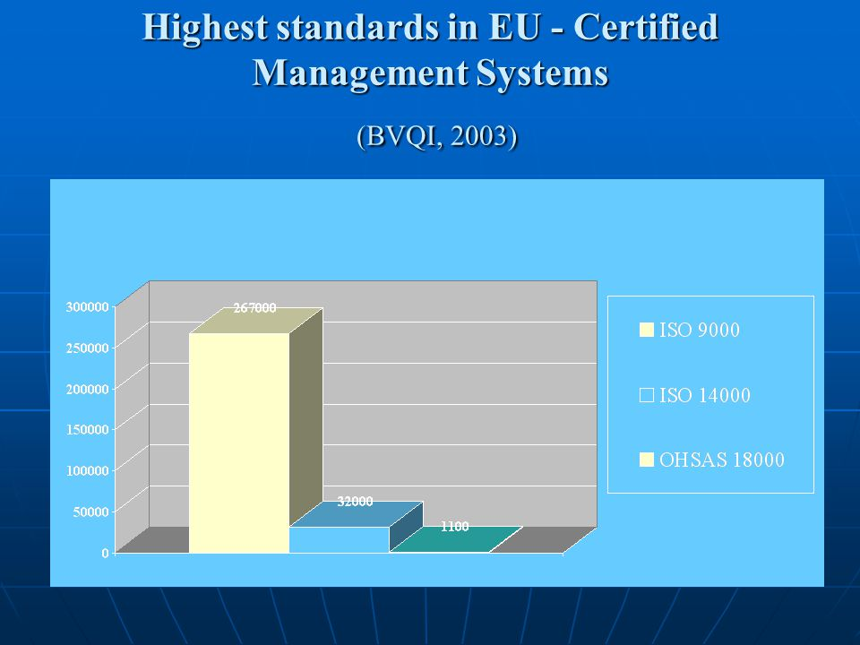 Highest standards in EU - Certified Management Systems (BVQI, 2003)