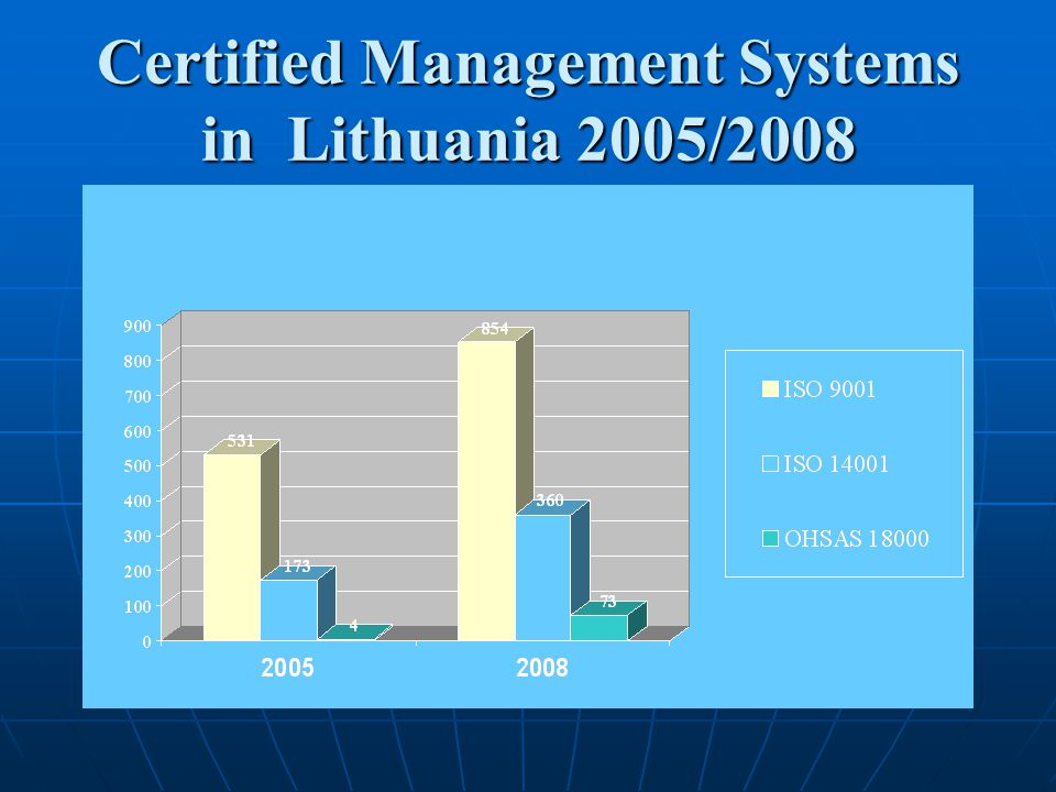 Certified Management Systems in Lithuania 2005/2008