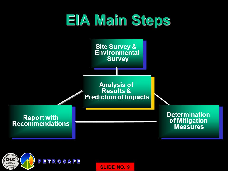 EIA Main Steps Site Survey & Environmental Survey Analysis of