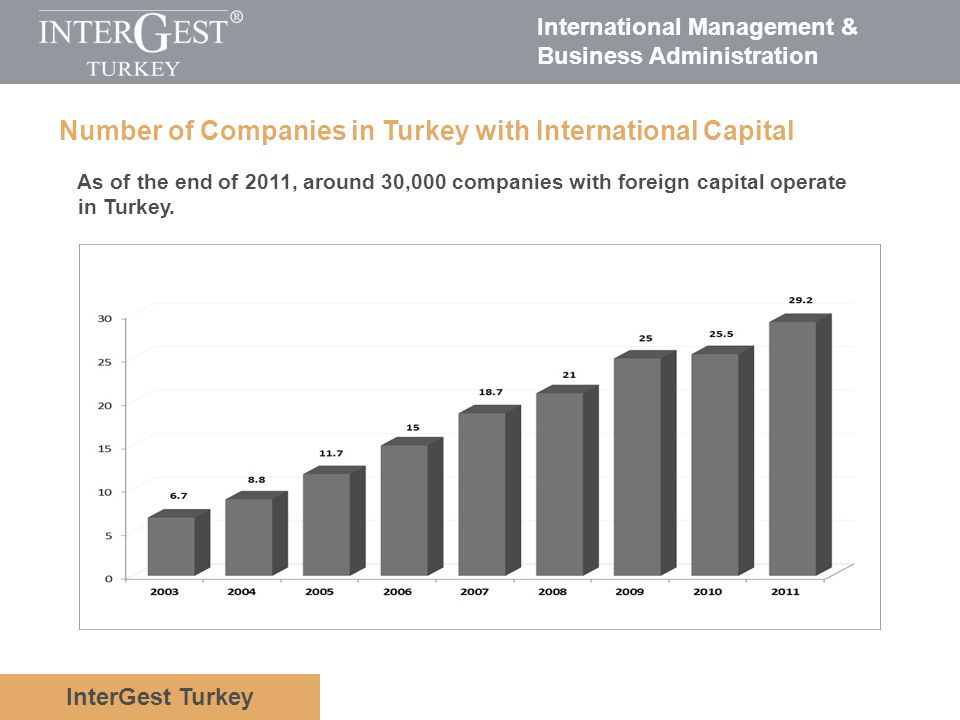 Number of Companies in Turkey with International Capital