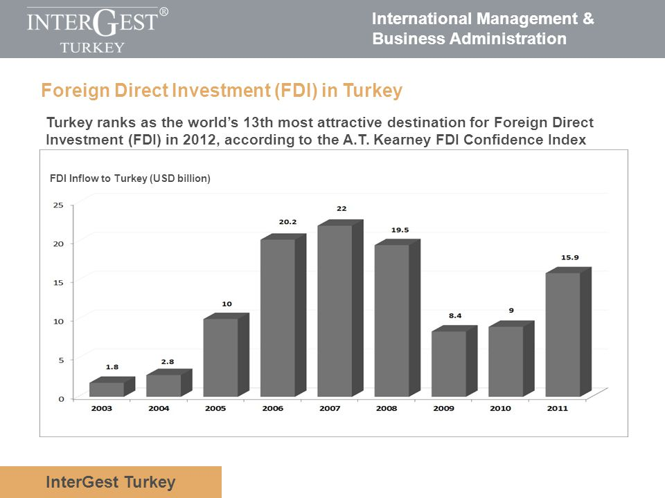 Foreign Direct Investment (FDI) in Turkey