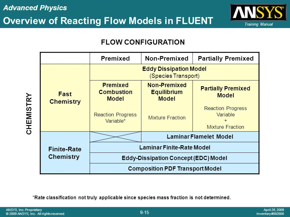 Overview of Reacting Flow Models in FLUENT