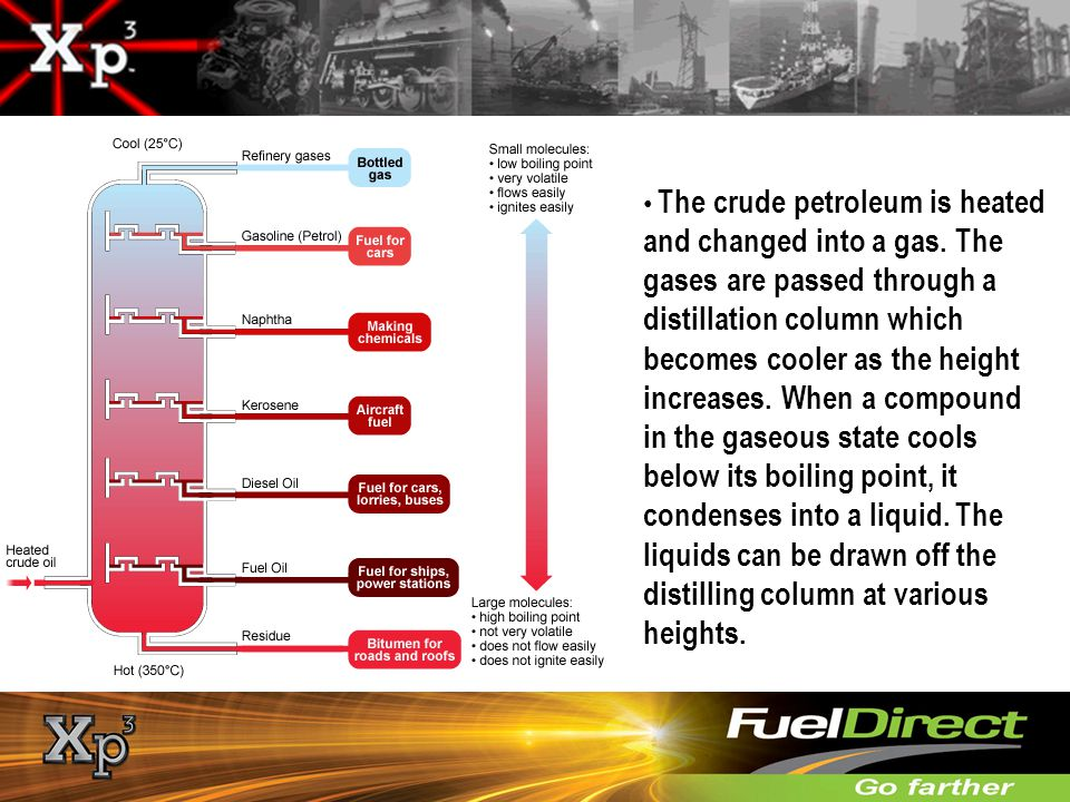 The crude petroleum is heated and changed into a gas