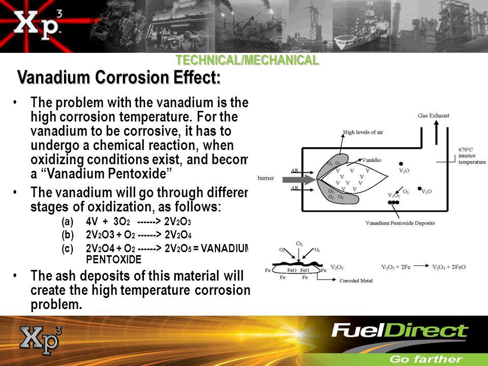 Vanadium Corrosion Effect: