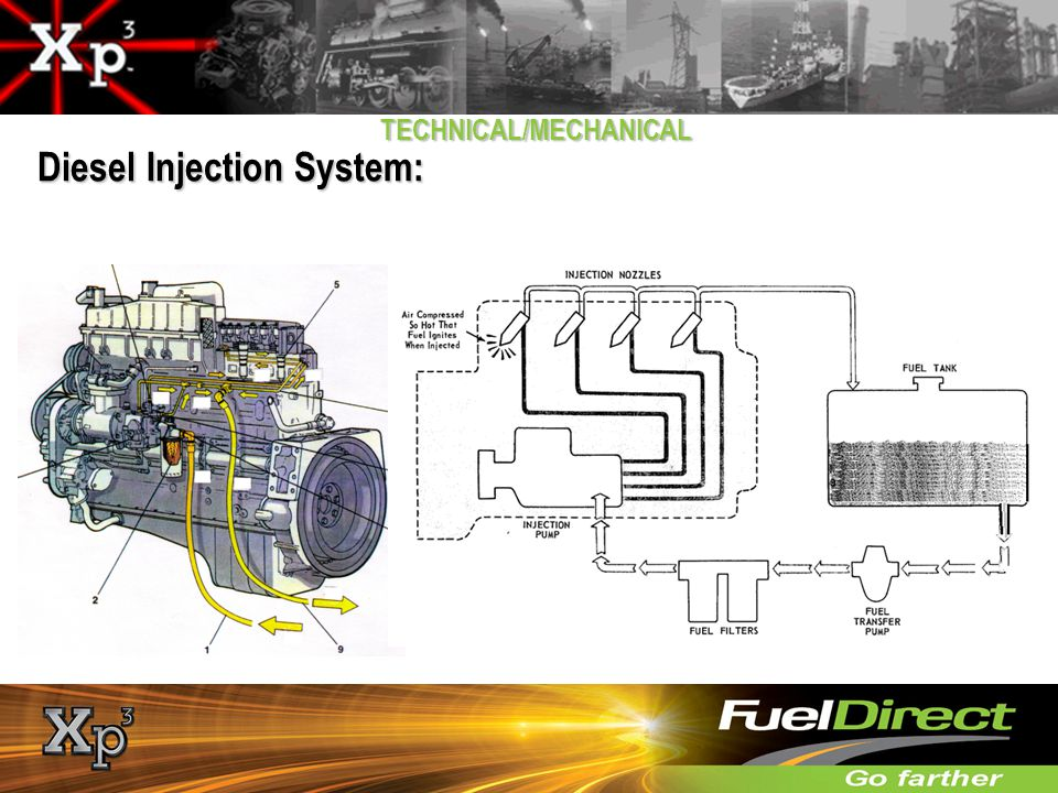 Diesel Injection System: