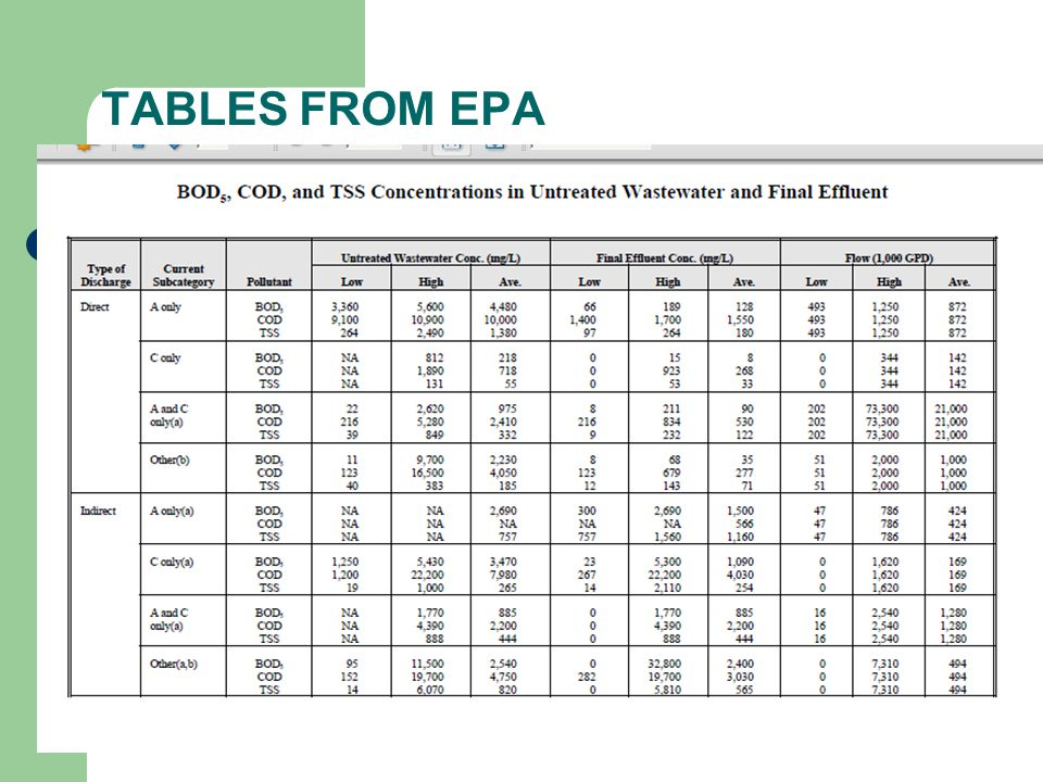 TABLES FROM EPA