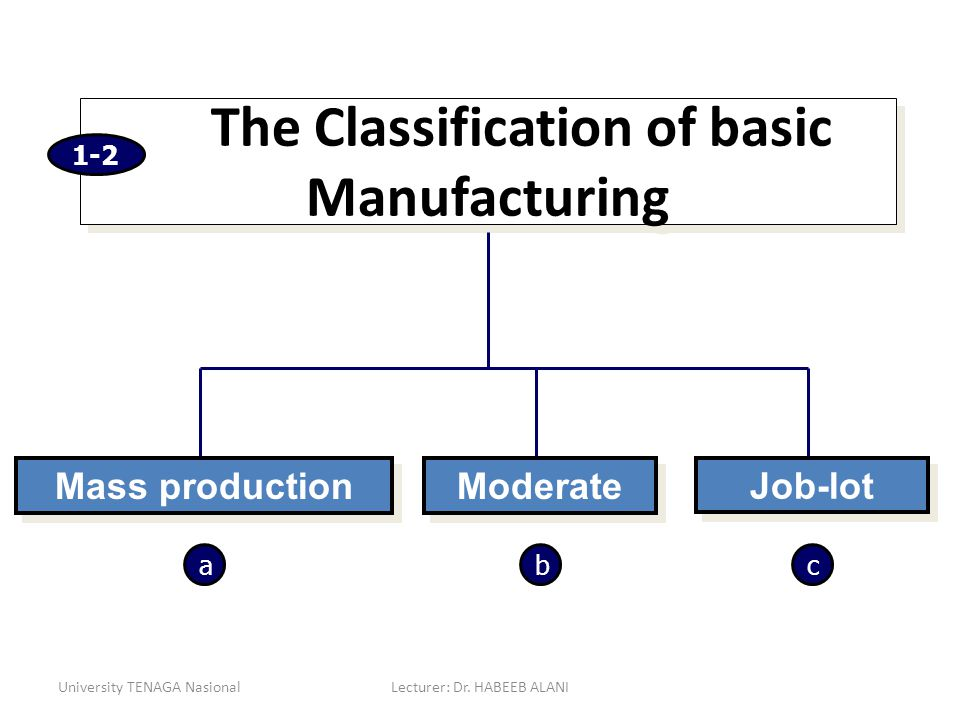 The Classification of basic Manufacturing
