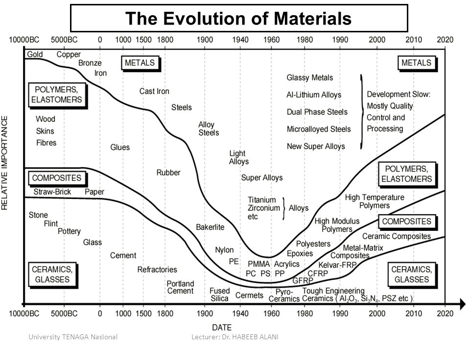 The Evolution of Materials
