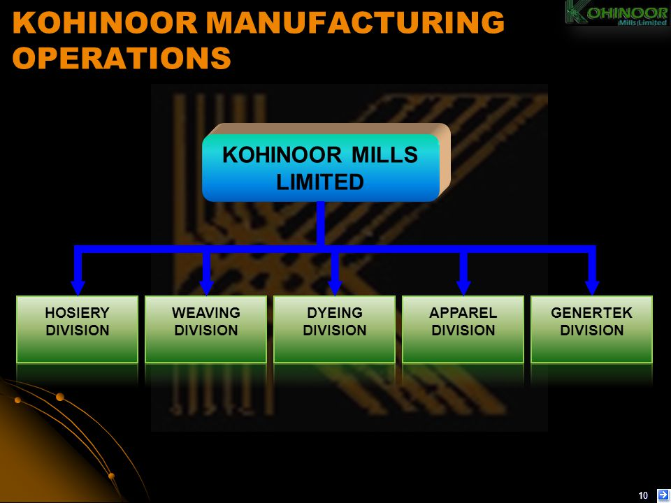 Kohinoor Power to Merge with Saritow Spinning Mills