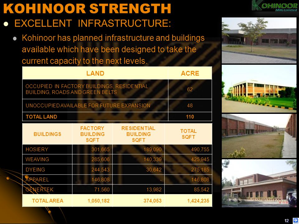 KOHINOOR STRENGTH EXCELLENT INFRASTRUCTURE: