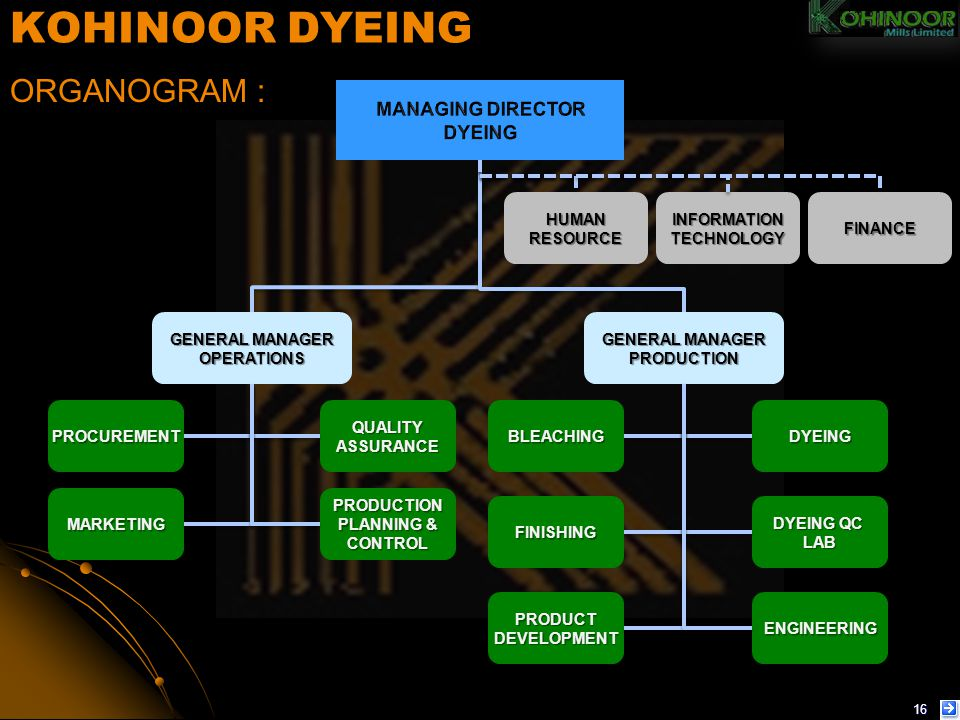 KOHINOOR DYEING ORGANOGRAM : MANAGING DIRECTOR DYEING HUMAN RESOURCE