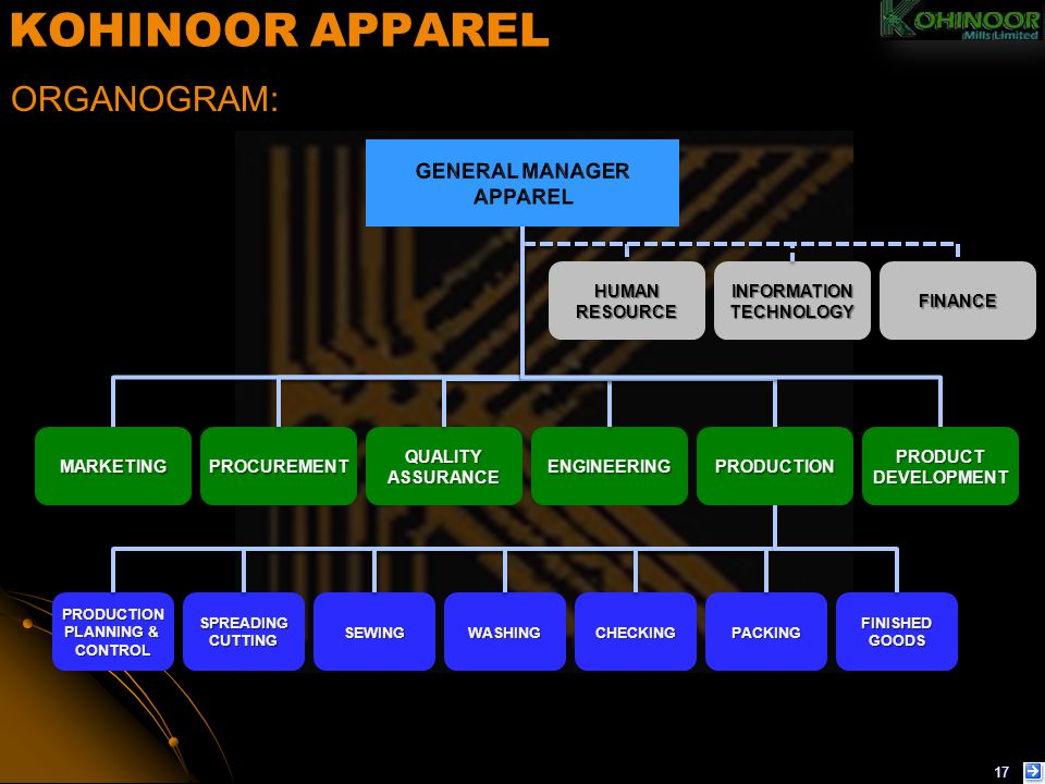 KOHINOOR APPAREL ORGANOGRAM: GENERAL MANAGER APPAREL HUMAN RESOURCE