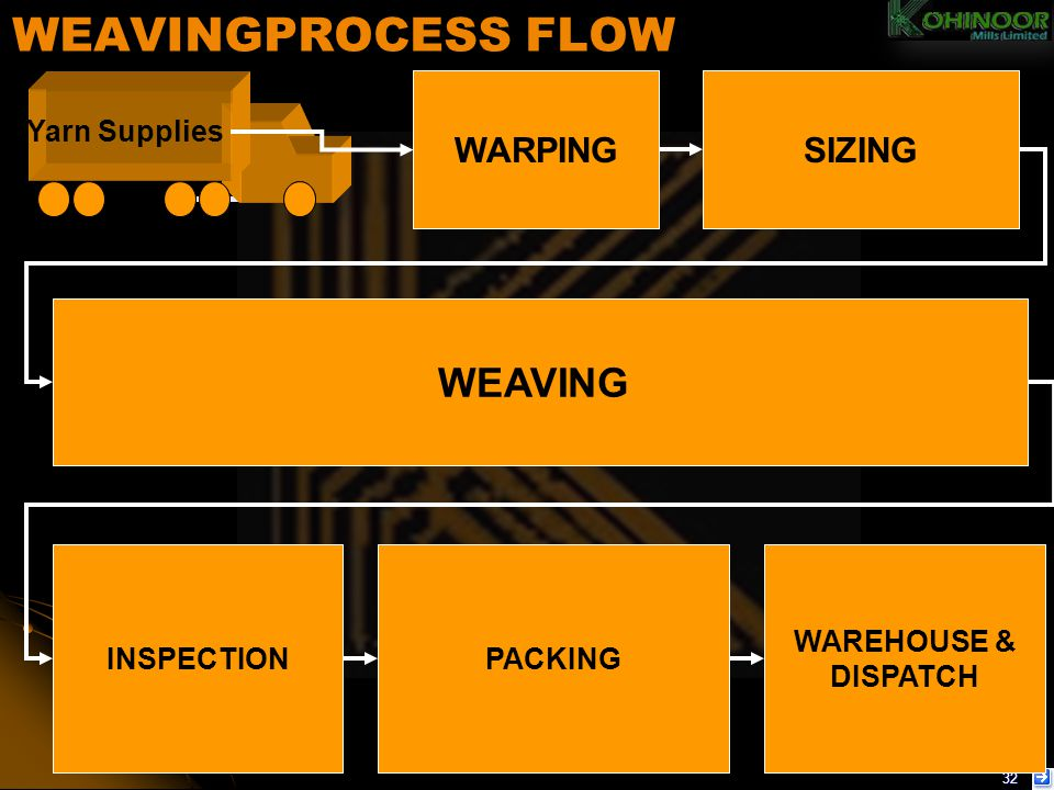 WEAVINGPROCESS FLOW WEAVING WARPING SIZING Yarn Supplies INSPECTION