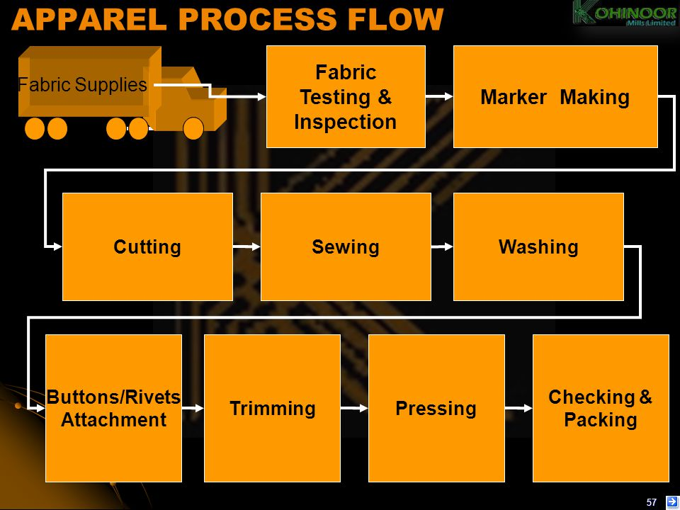 APPAREL PROCESS FLOW Fabric Testing & Inspection Marker Making