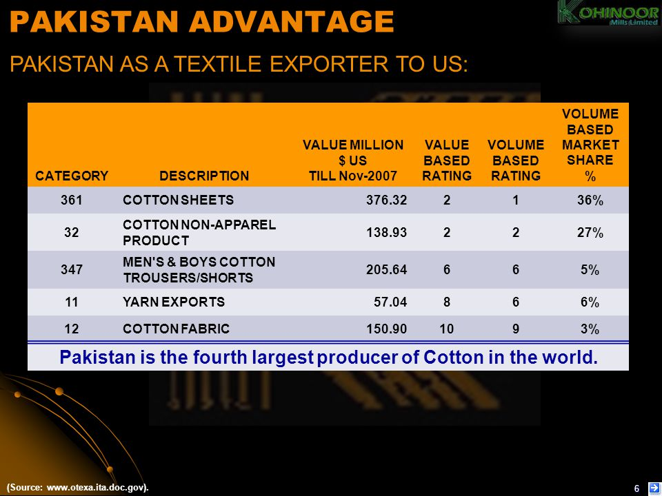 PAKISTAN ADVANTAGE PAKISTAN AS A TEXTILE EXPORTER TO US: