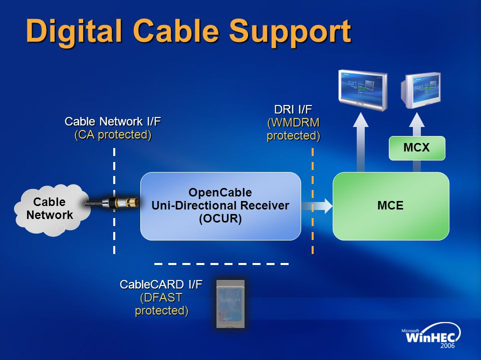 OpenCable Uni-Directional Receiver (OCUR)