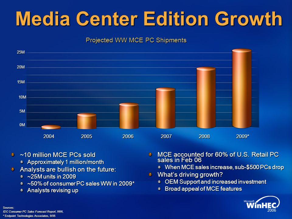 Media Center Edition Growth