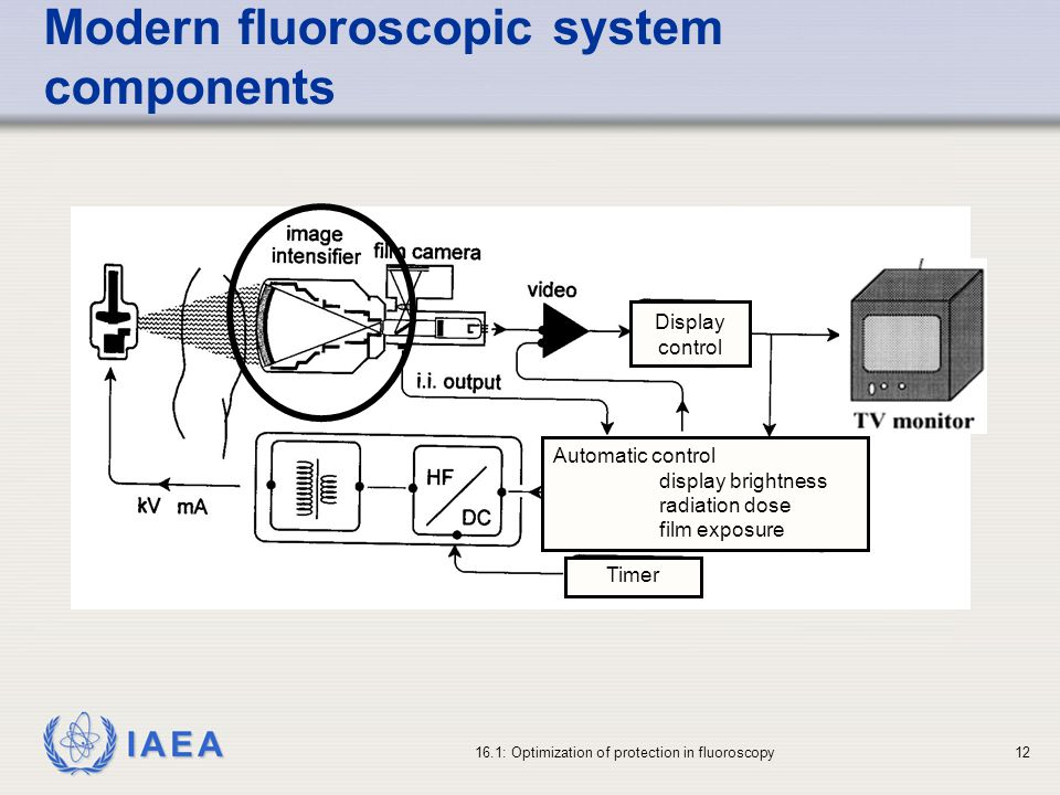 Modern fluoroscopic system components