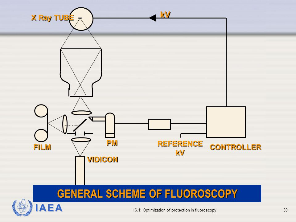 GENERAL SCHEME OF FLUOROSCOPY
