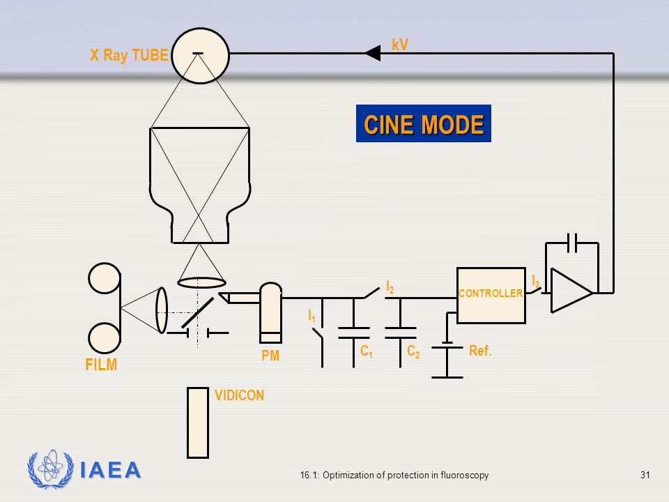 CINE MODE kV X Ray TUBE FILM VIDICON PM I2 Ref. I3 C1 I1 C2 CONTROLLER