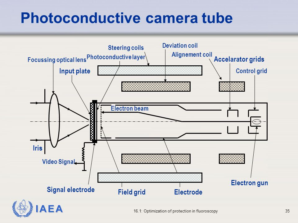 Photoconductive camera tube