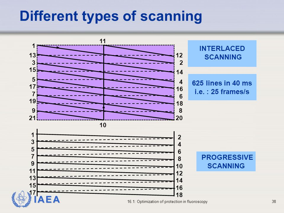 Different types of scanning