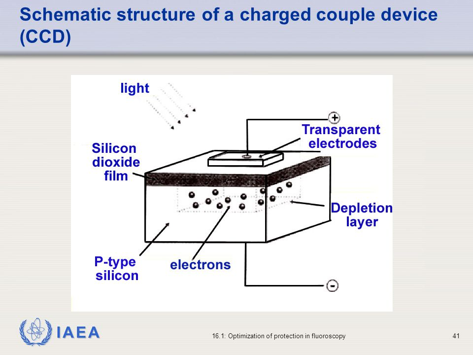 Schematic structure of a charged couple device (CCD)