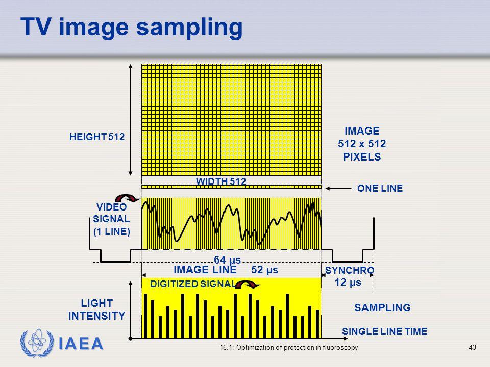 TV image sampling IMAGE 512 x 512 PIXELS 64 µs IMAGE LINE 52 µs 12 µs