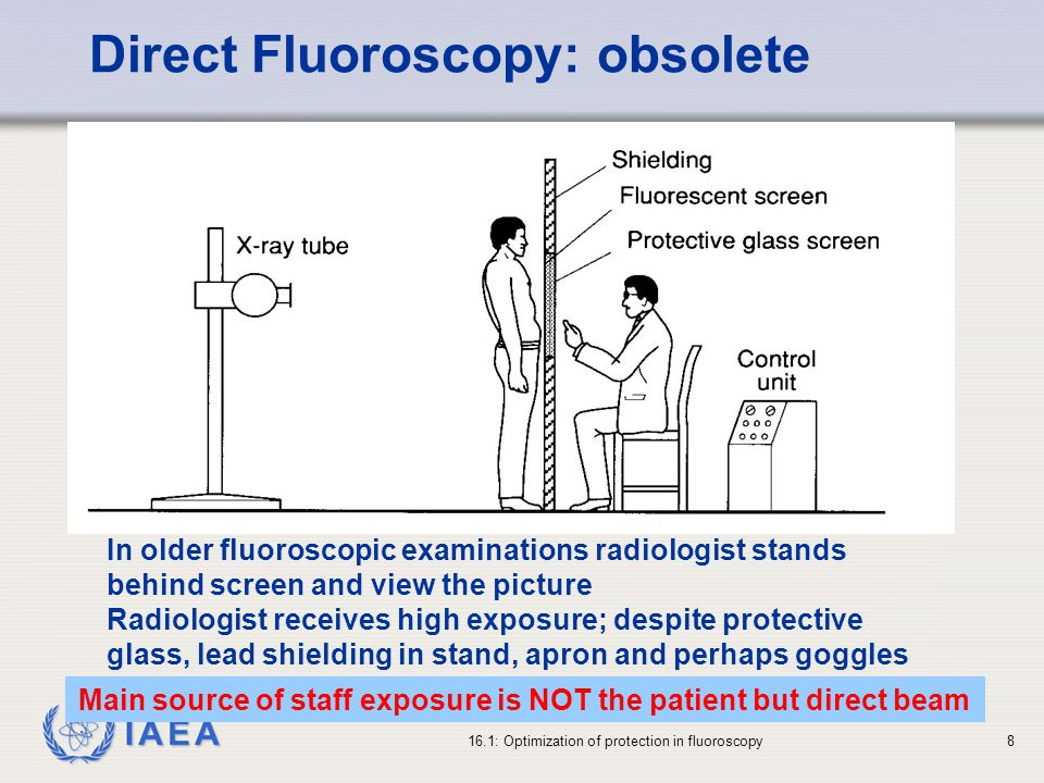 Main source of staff exposure is NOT the patient but direct beam