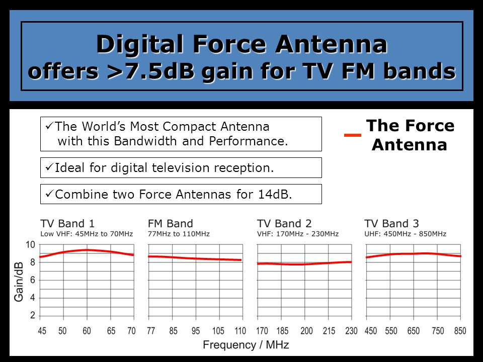Digital Force Antenna offers >7.5dB gain for TV FM bands
