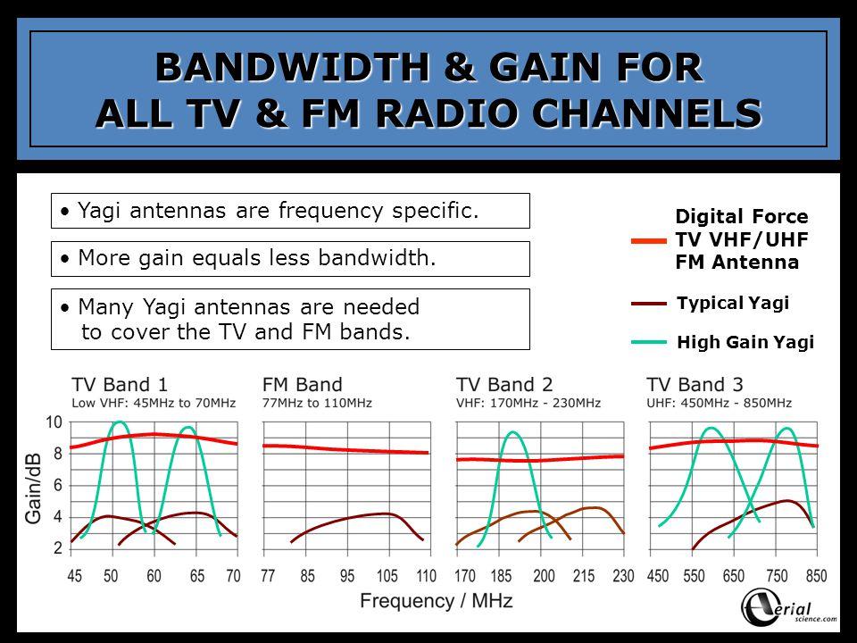 BANDWIDTH & GAIN FOR ALL TV & FM RADIO CHANNELS