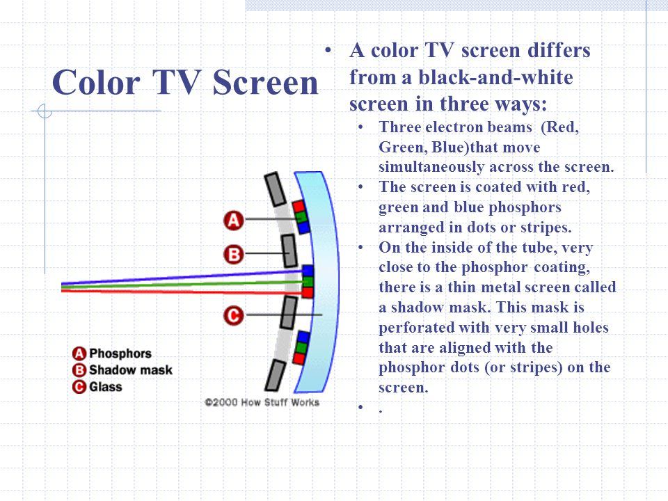 A color TV screen differs from a black-and-white screen in three ways: