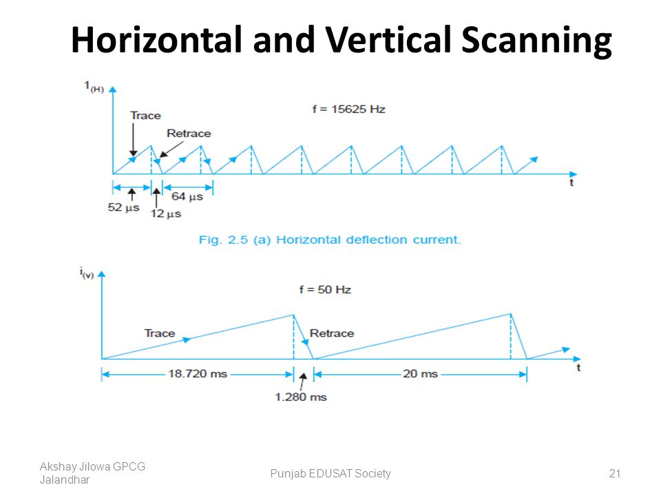 Horizontal and Vertical Scanning