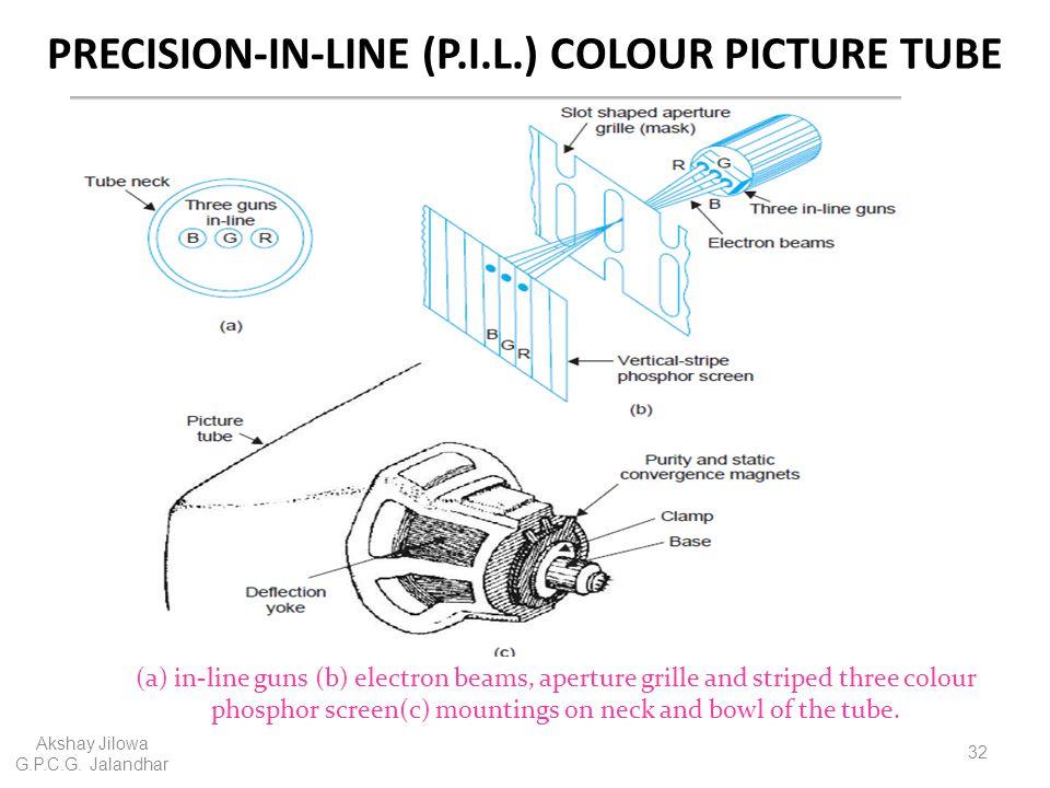 PRECISION-IN-LINE (P.I.L.) COLOUR PICTURE TUBE