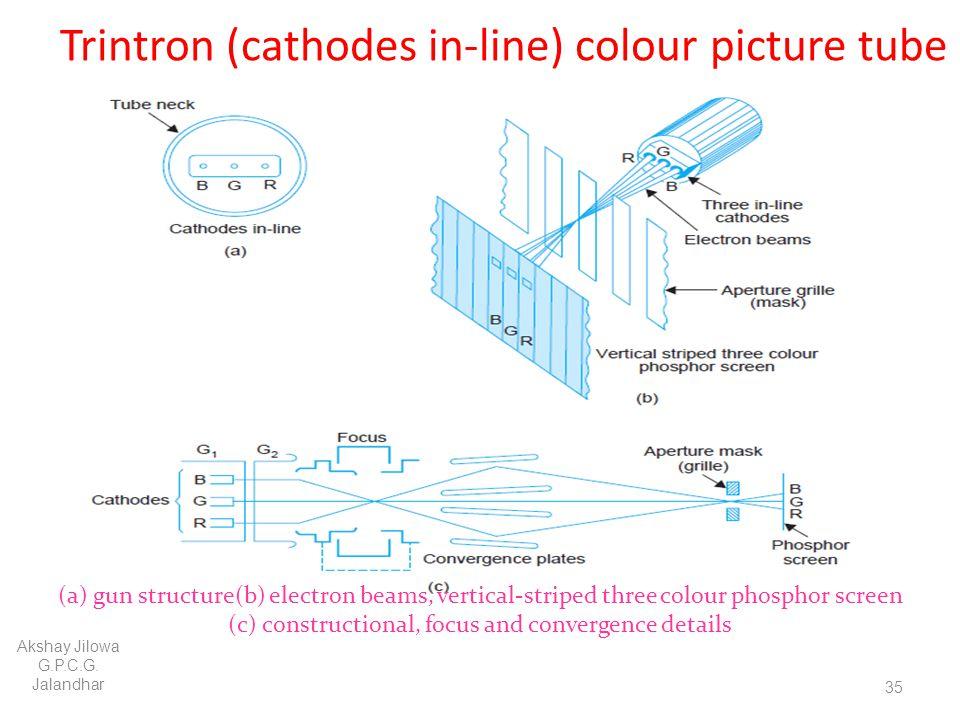 Trintron (cathodes in-line) colour picture tube
