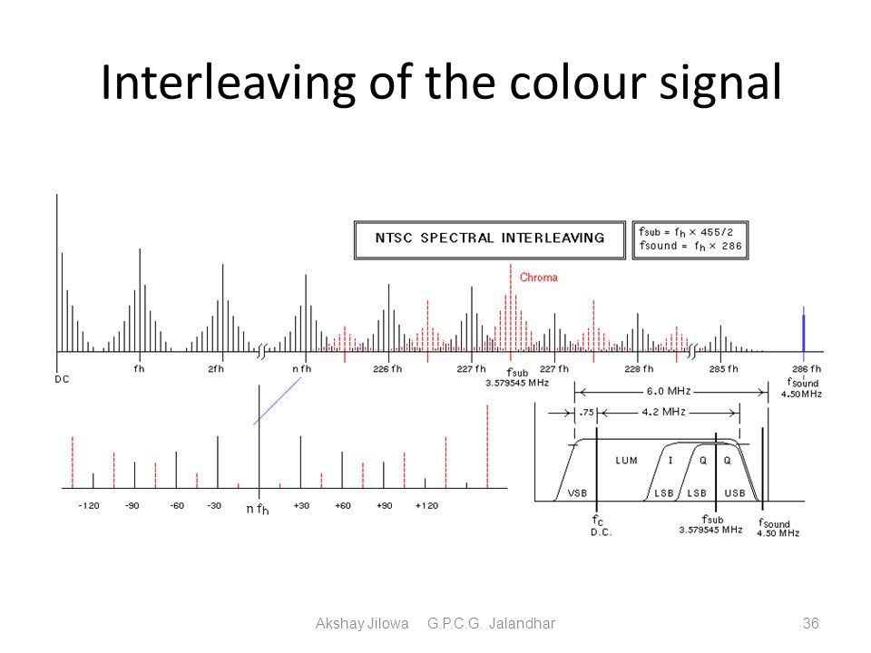 Interleaving of the colour signal