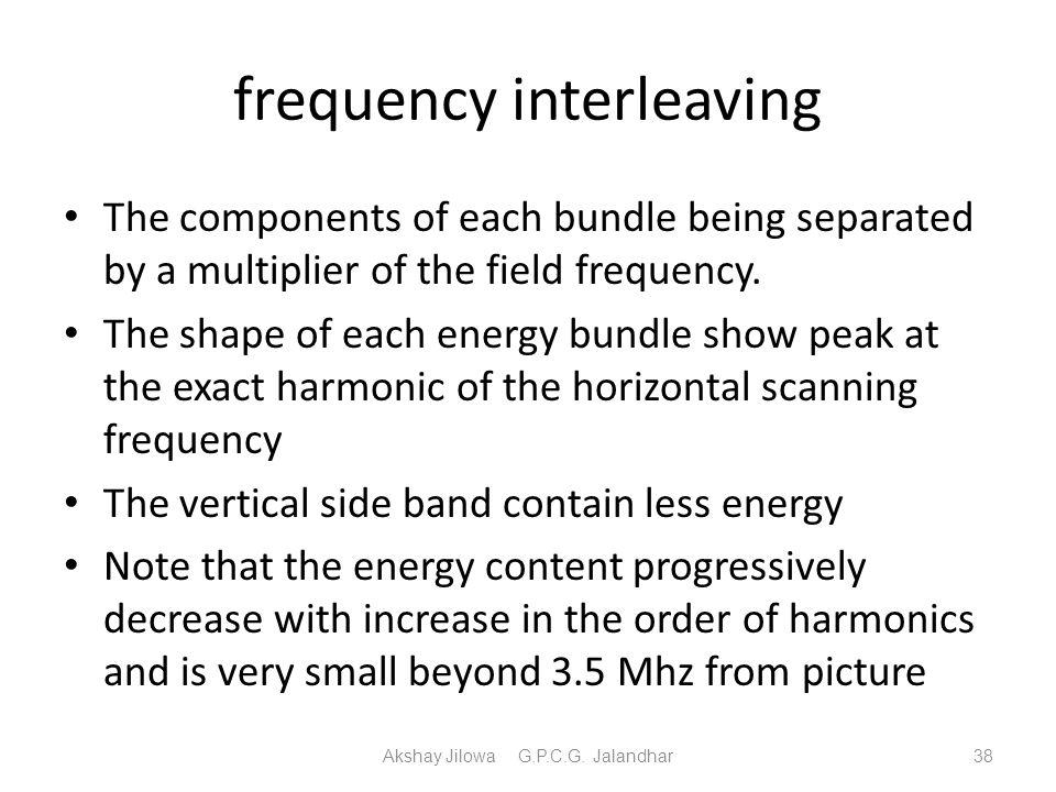 frequency interleaving